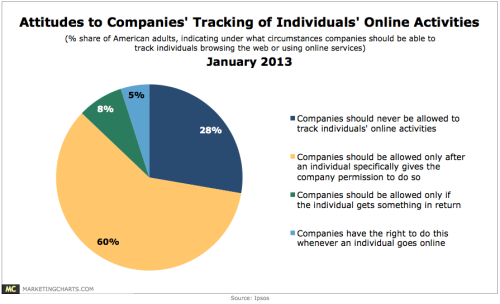 Ipsos-Attitudes-to-Companies-Tracking-Individuals-Online-Activities-Jan2013