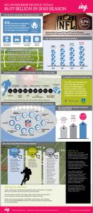 NFL Infogram